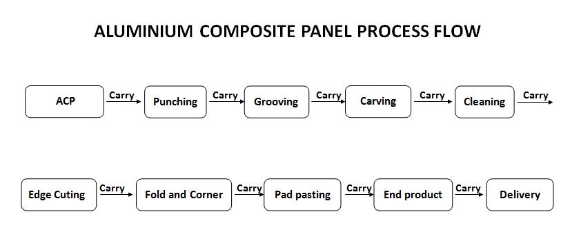 aluminium composite panel process flow.png